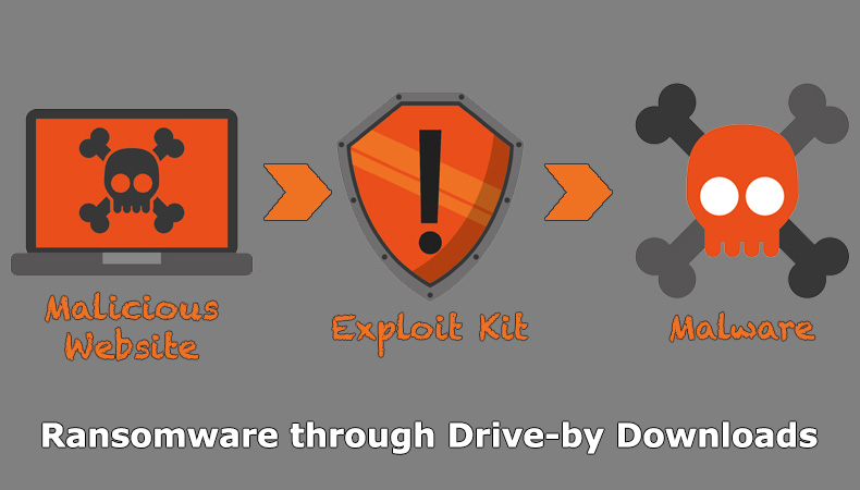 Ransomware par drive-by downloads